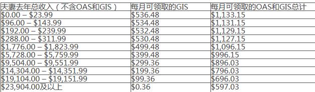 Name:  Screenshot_2019-10-20 加拿大养老退休福利&#.png Views: 2195 Size:  14.3 KB